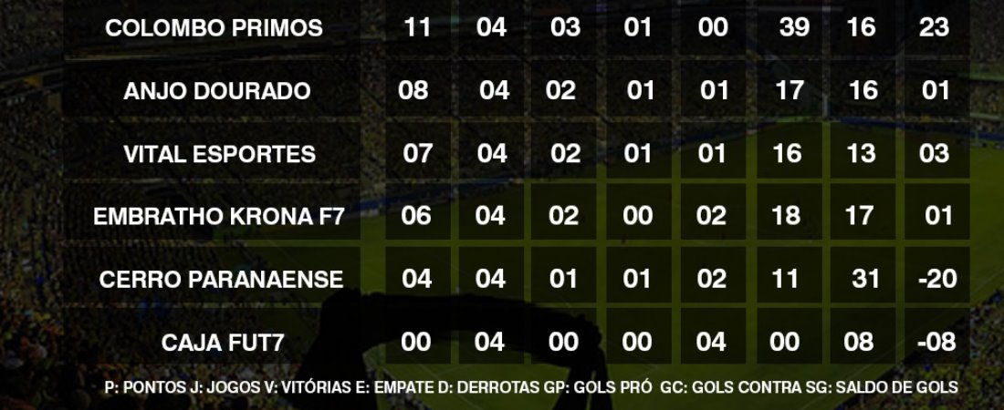 VITAL ESPORTES E COLOMBO PRIMOS VÃO DECIDIR XX CURITIBA CUP